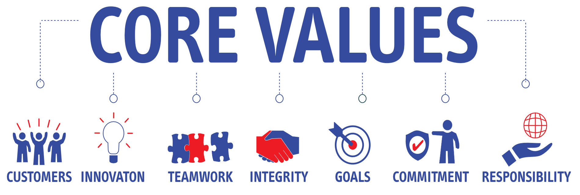 Core Values, VeriCall - Inbound and Outbound Call Centre Services